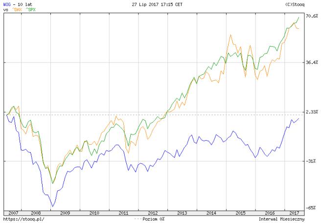 wig vs dax vs spx 10 lat