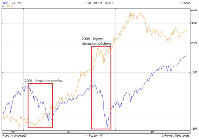 gold vs spx 20l