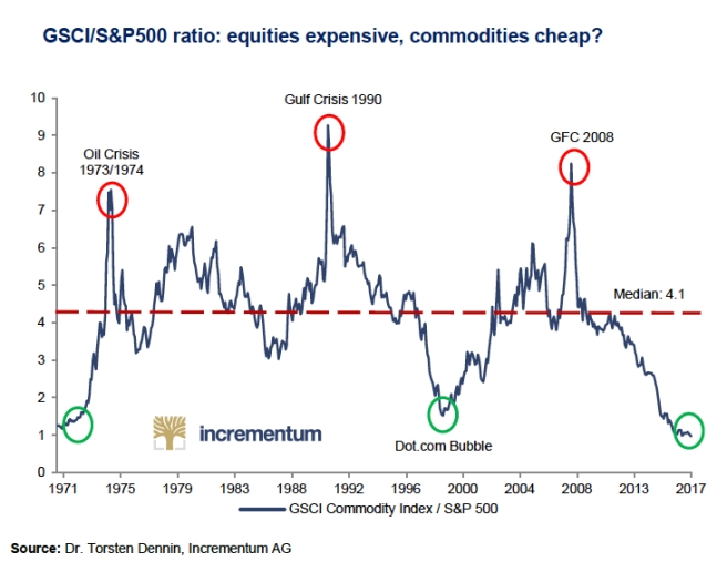 incrementum-commodities-vs-sp500-